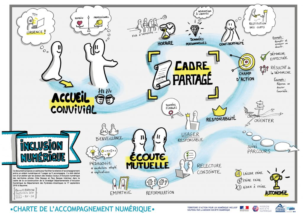 Charte visuelle accompagnement numérique