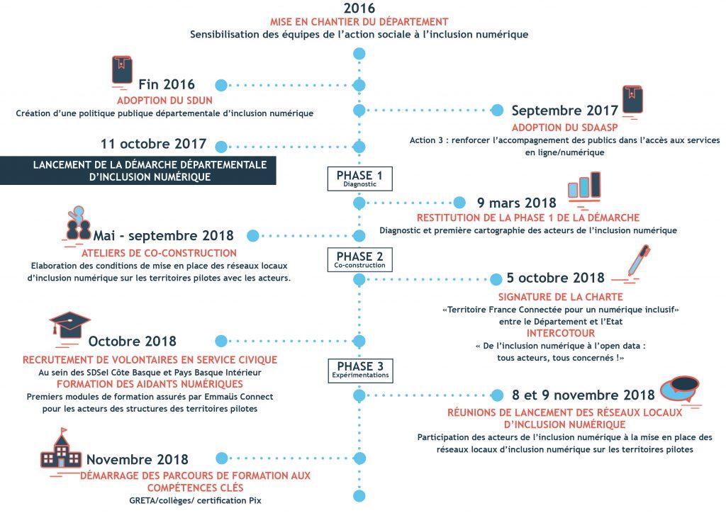 infographie dates clés