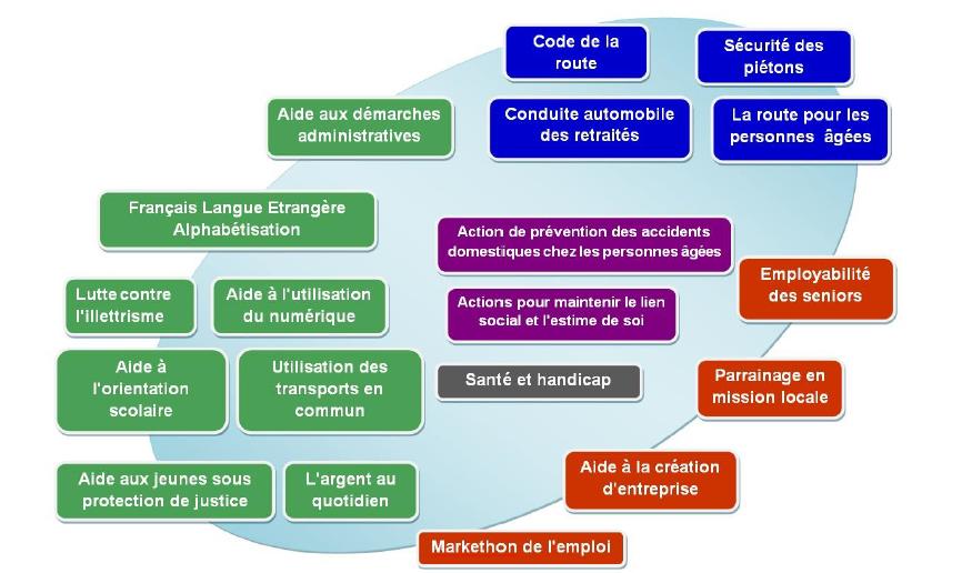 actions-agirabcdNAS