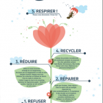 infographie-ecoresponsable