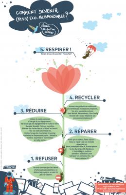 infographie-eco-responsable-numerique